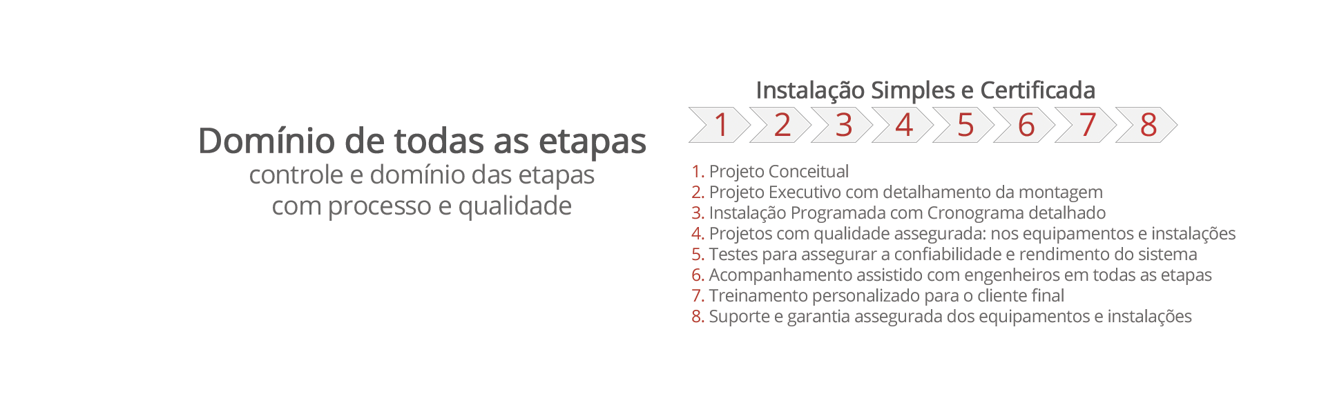 etapas-OlusAmerica